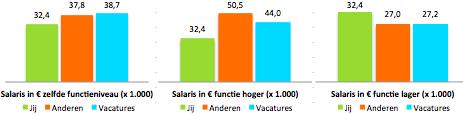 Benchmark salaris in vergelijking met skills sollicitanten en vacatures in de accountancy